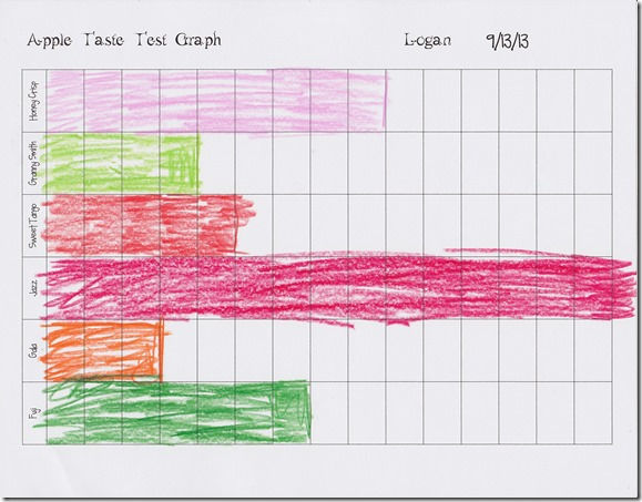 Apple Taste Test and Graph Activity